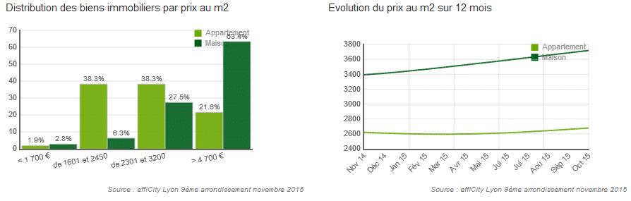 Baromètre des prix au m² à Lyon 9ème - Vaise