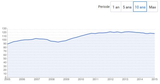 indice-evolution-prix-immo-lyon