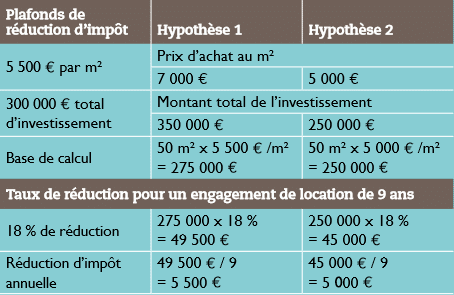 exemple-simulation-loi-pinel